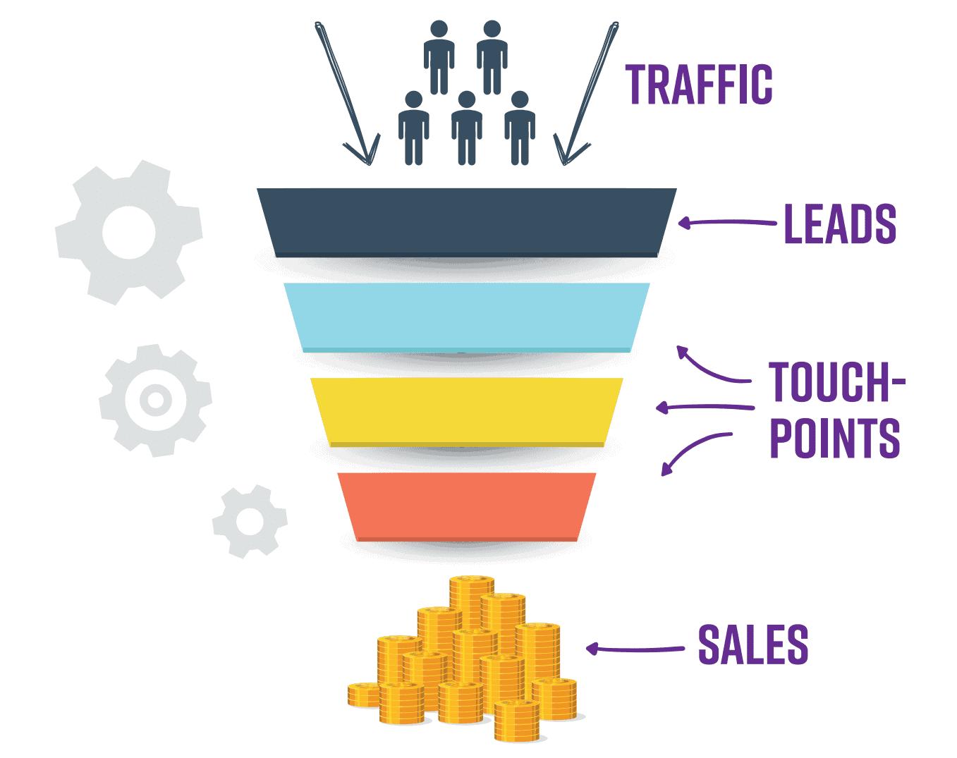 Sales Funnel erstellen und bauen Aufbau