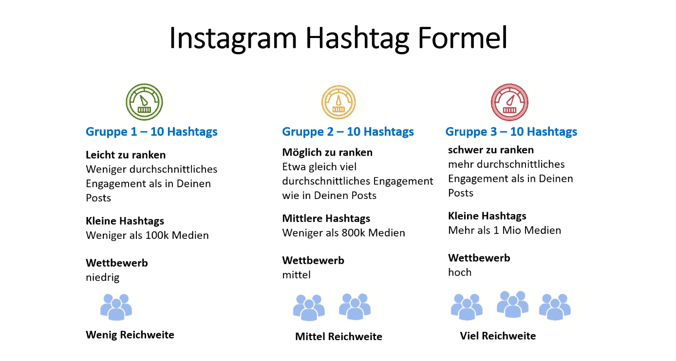 Instagram Hashtags Formel