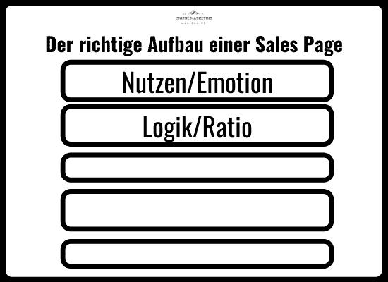 Aufbau Sales Page ratio Logik