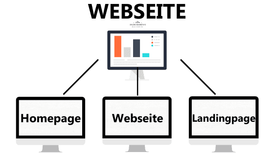 Webseite Website Landingpage