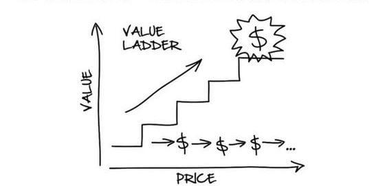 Value Ladder Konzept