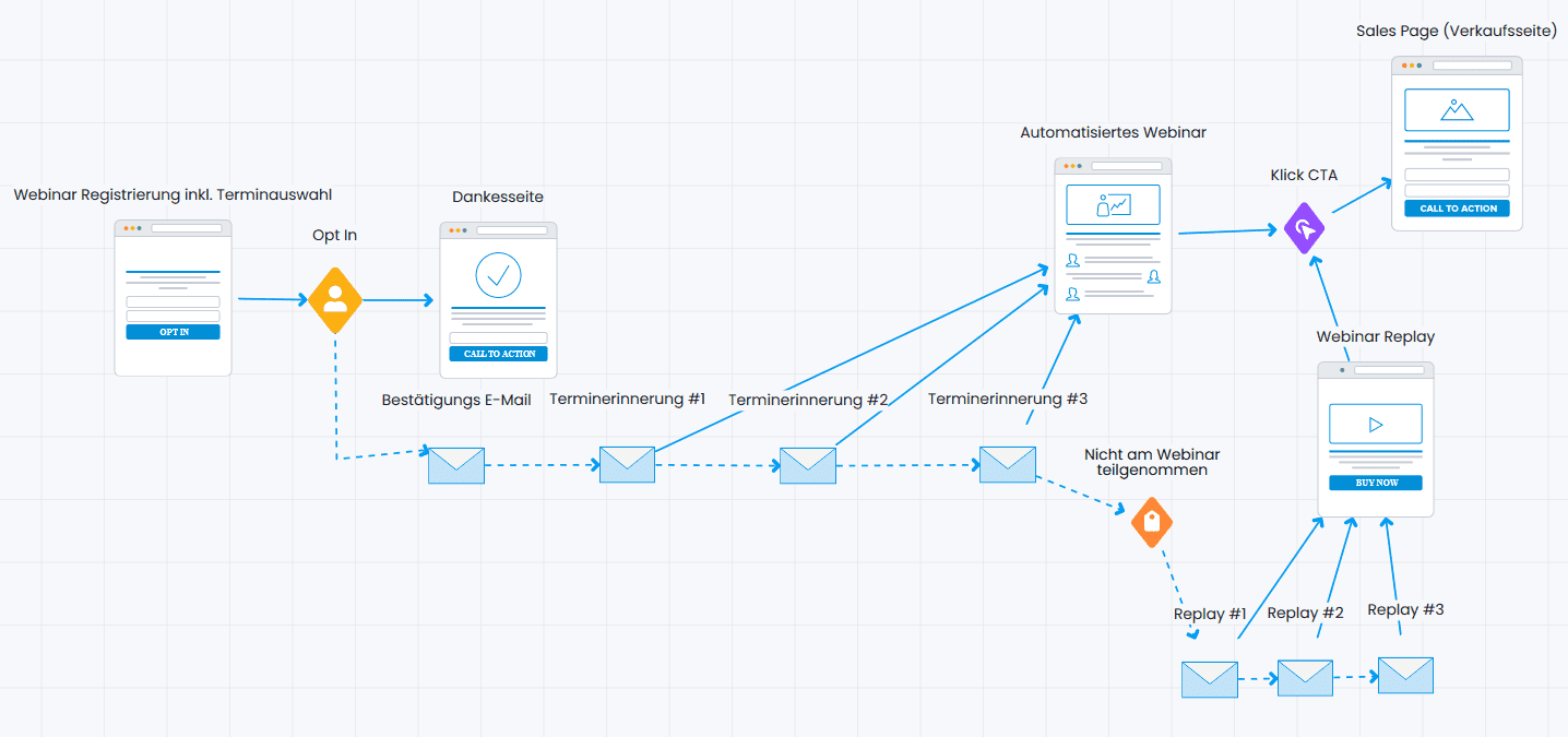 Webinar Funnel mit automatisiertem Webinar