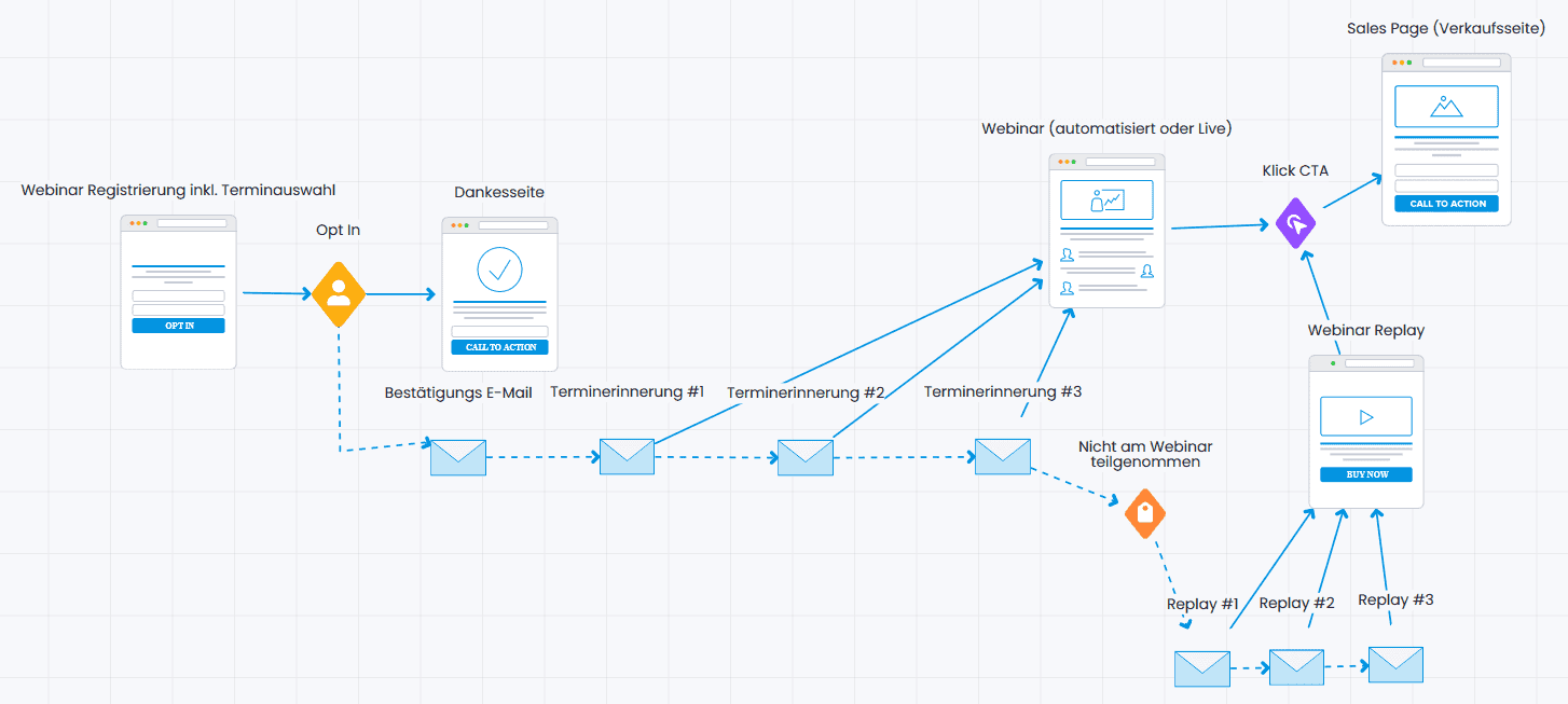 Einfacher Webinar Funnel