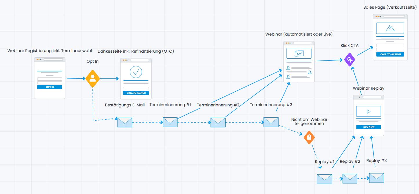 Webinar Funnel mit Refinanzierung OTO