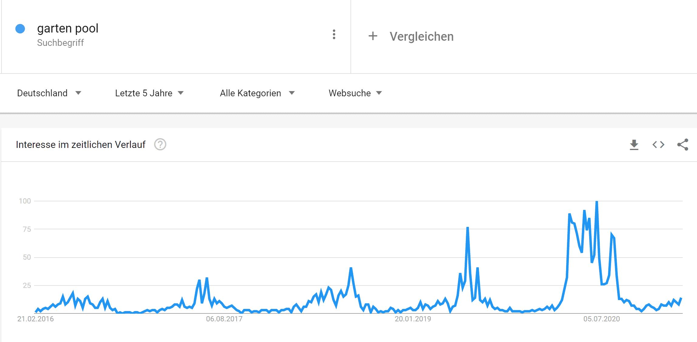 Google Trends Keyword Recherche