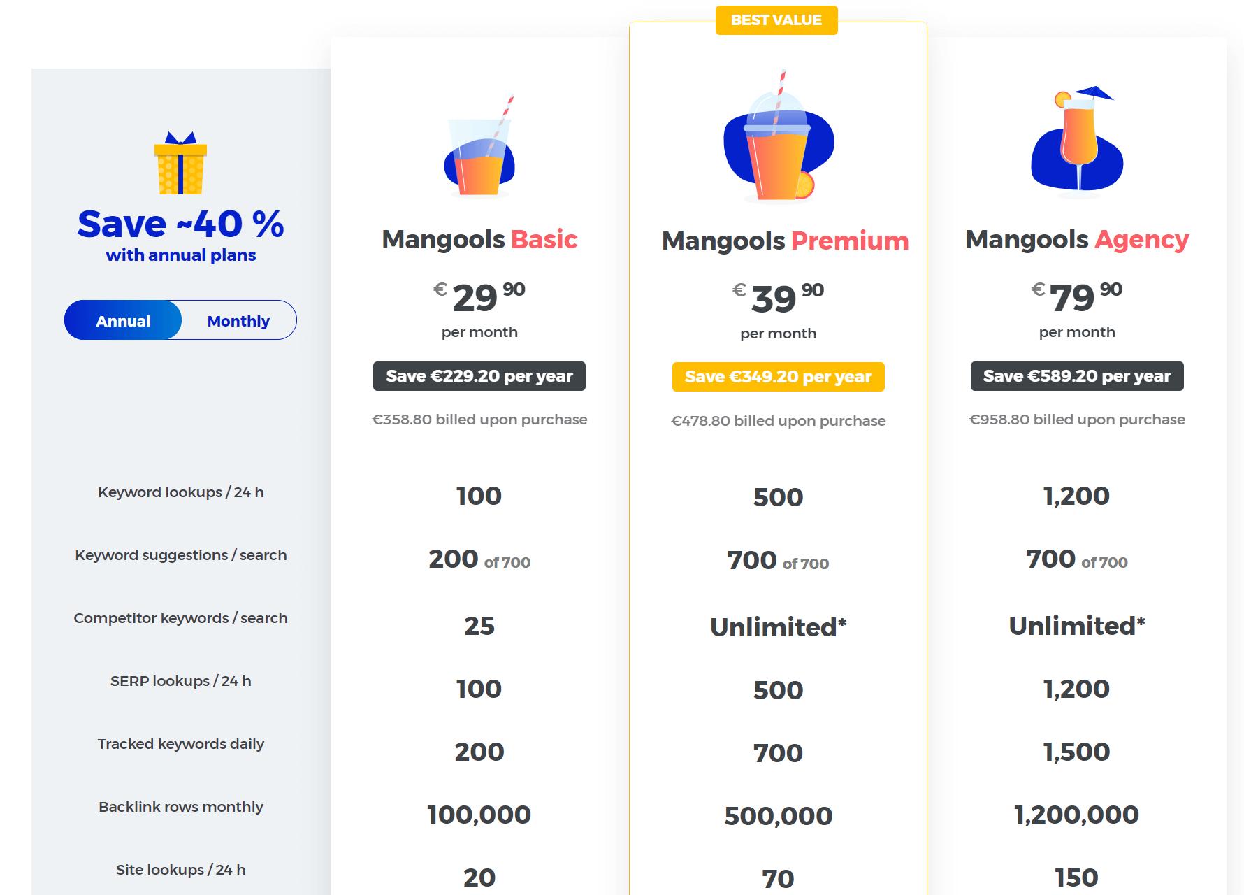 KWFinder Preise und Kosten