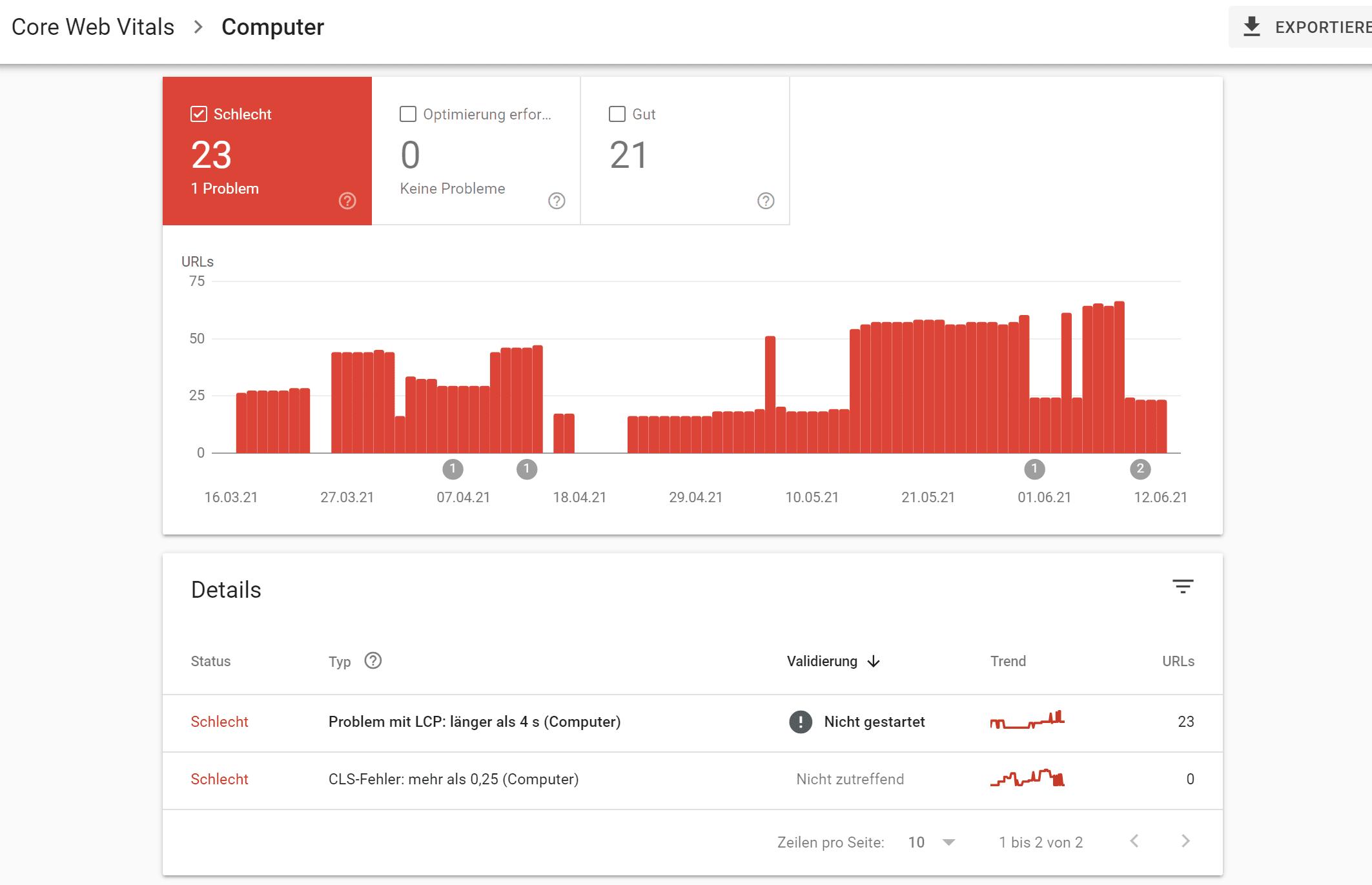 Core Web Vitals Bericht
